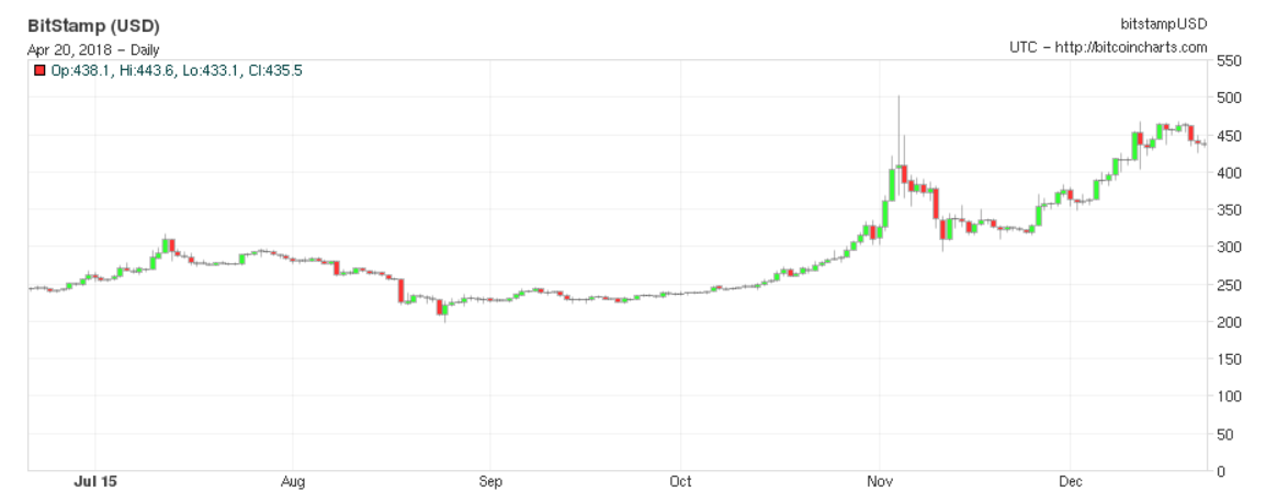 Bitcoin Consolidation In October 2015