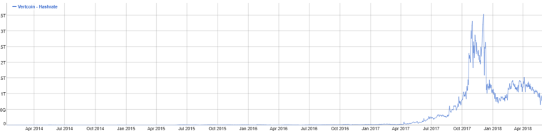Vertcoin Hashrate Growth