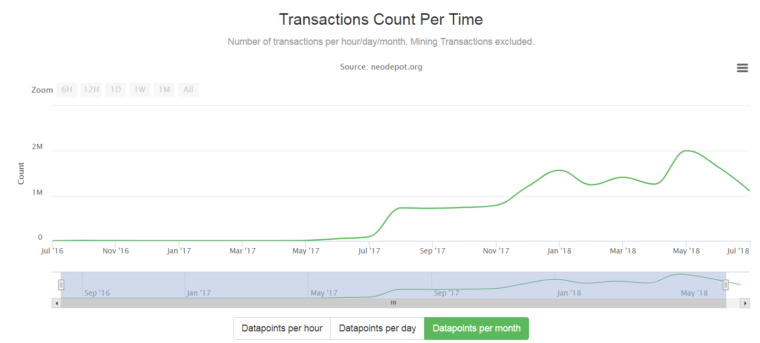 NEO All time Transaction Count
