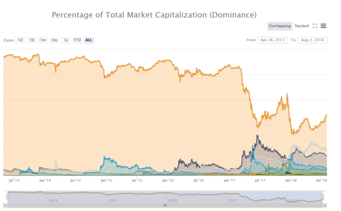Bitcoin Dominance At All Time High