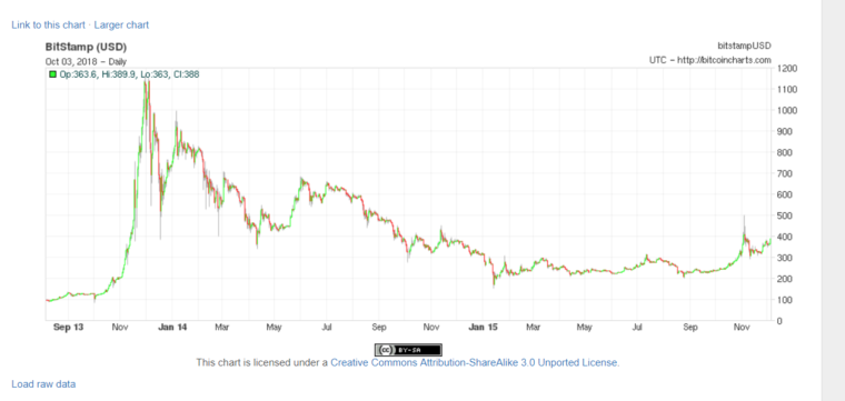 Bitcoin Chart Bubble