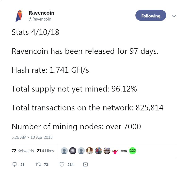Ravencoin Network Stats