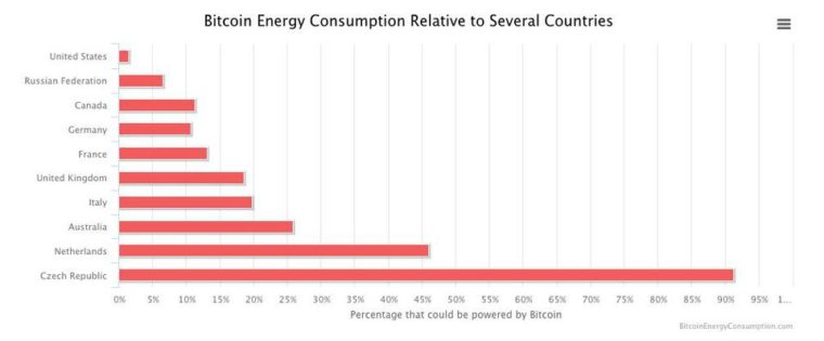 Bitcoin Proof of Work Energy Consumption